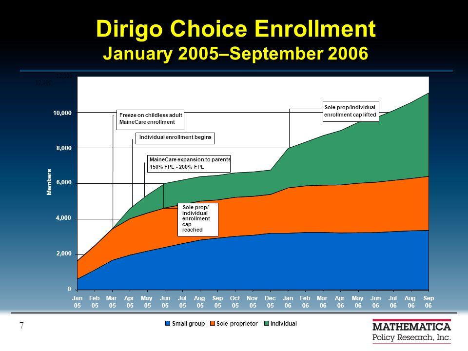 7 Dirigo Choice Enrollment January 2005–September 2006 12,000 0 2,000 12,000 Jan 05 Feb 05 Mar 05 Apr 05 May 05 Jun 05 Jul 05 Aug 05 Sep 05 Oct 05 Nov