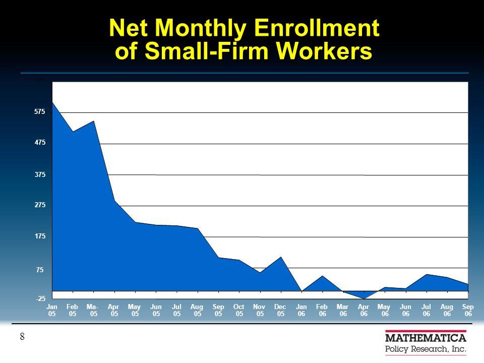8 Net Monthly Enrollment of Small-Firm Workers 575 675 JanFebMa-AprMayJunJulAugSepOctNovDecJanFebMarAprMayJunJulAugSep 05 06 -25 375 575 475 275 175 7