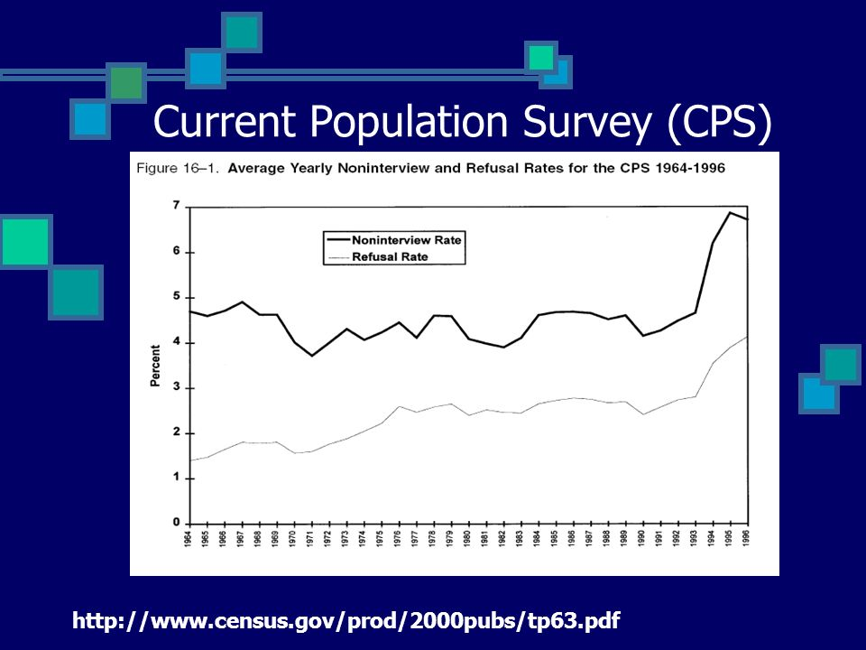 http://www.census.gov/prod/2000pubs/tp63.pdf Current Population Survey (CPS)
