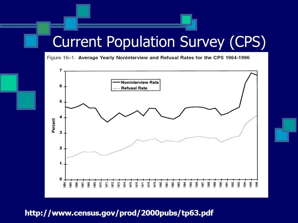Behavioral Risk Factors Survey (BRFSS) : Telephone Survey Source: Groves et al. 2004