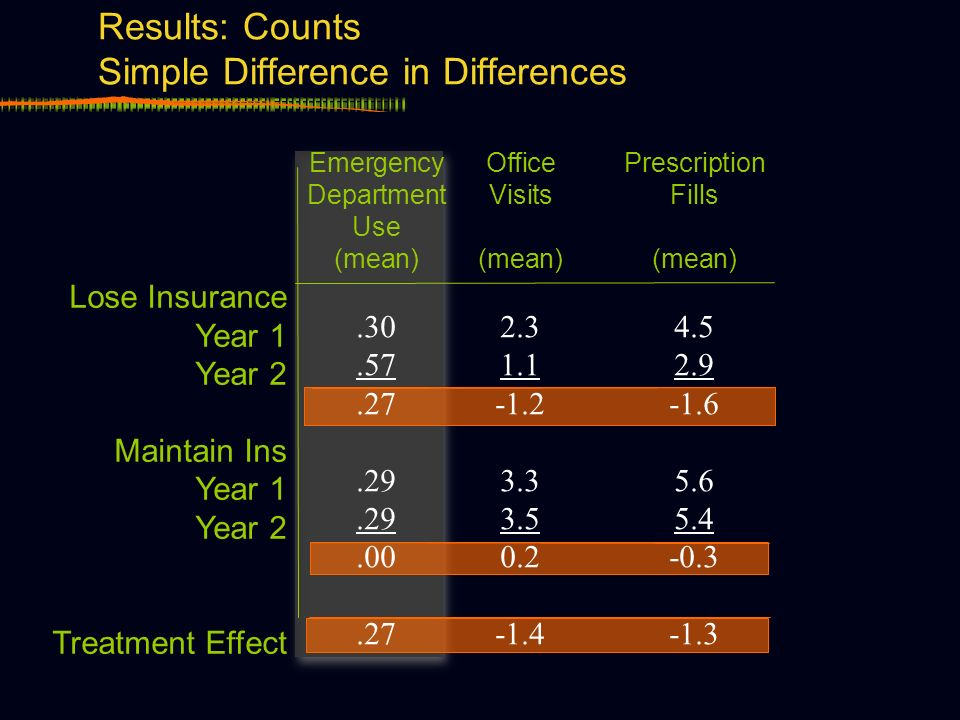 Results: Counts Simple Difference in Differences Lose Insurance Year 1 Year 2 Maintain Ins Year 1 Year 2 Treatment Effect EmergencyOfficePrescription DepartmentVisitsFills Use (mean)(mean)(mean).302.34.5.571.12.9.27-1.2-1.6.293.35.6.293.55.4.000.2-0.3.27-1.4-1.3