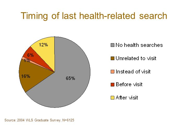Timing of last health-related search Source: 2004 WLS Graduate Survey, N=6125