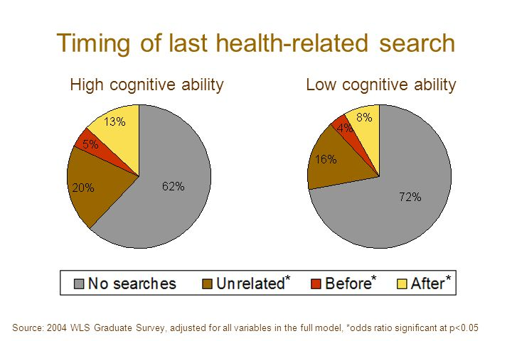 Timing of last health-related search High cognitive abilityLow cognitive ability *** Source: 2004 WLS Graduate Survey, adjusted for all variables in the full model, *odds ratio significant at p<0.05