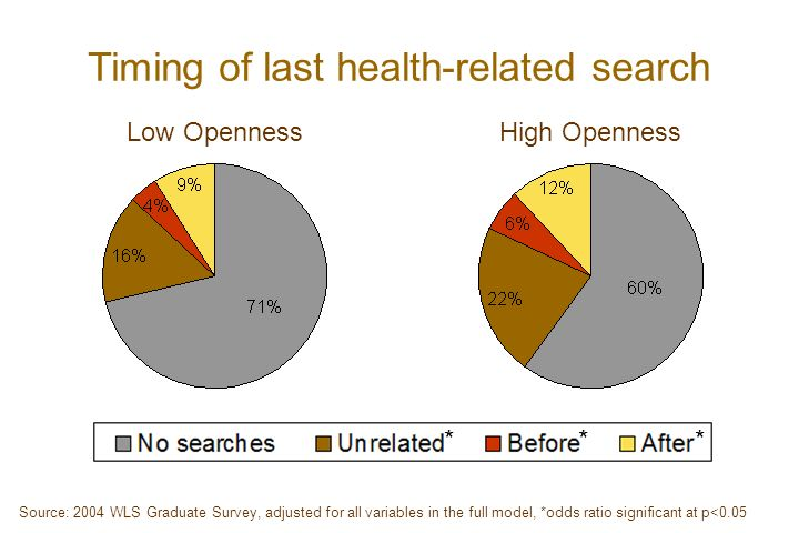 Timing of last health-related search Low OpennessHigh Openness *** Source: 2004 WLS Graduate Survey, adjusted for all variables in the full model, *odds ratio significant at p<0.05