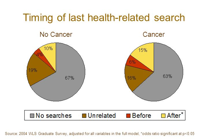 Timing of last health-related search No CancerCancer * Source: 2004 WLS Graduate Survey, adjusted for all variables in the full model, *odds ratio significant at p<0.05