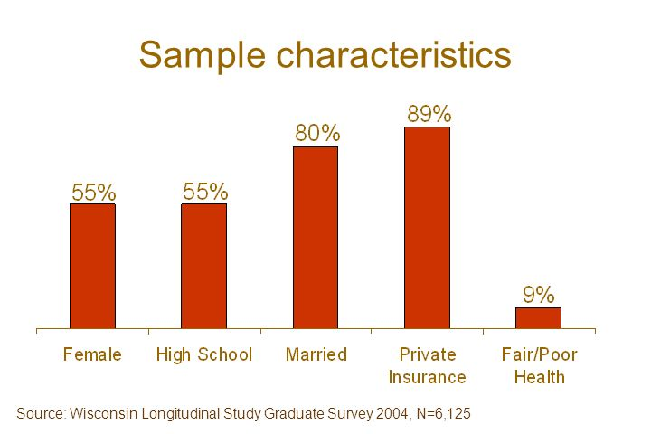 Sample characteristics Source: Wisconsin Longitudinal Study Graduate Survey 2004, N=6,125