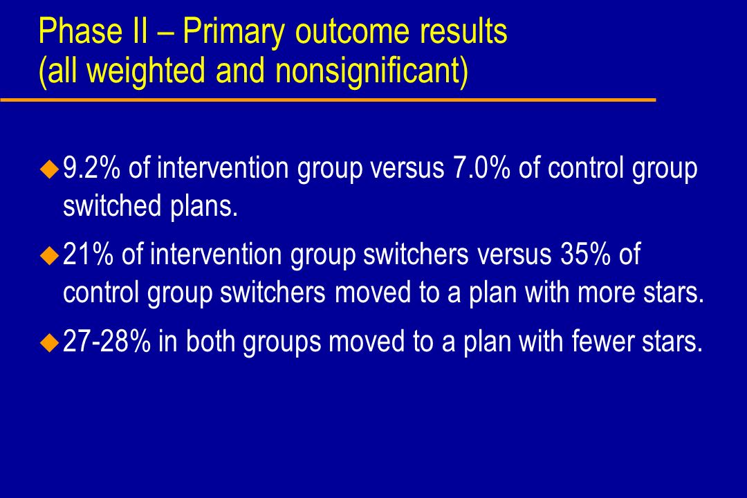 Phase II – Primary outcome results (all weighted and nonsignificant) u 9.2% of intervention group versus 7.0% of control group switched plans. u 21% o