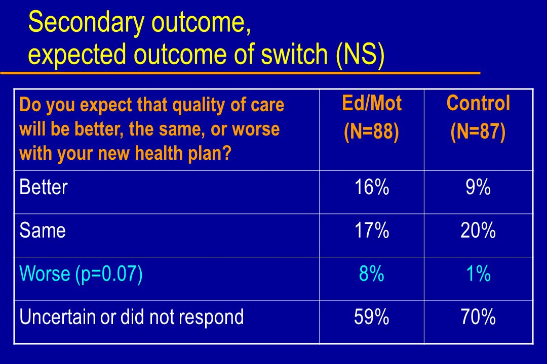Secondary outcome, expected outcome of switch (NS) Do you expect that quality of care will be better, the same, or worse with your new health plan? Ed