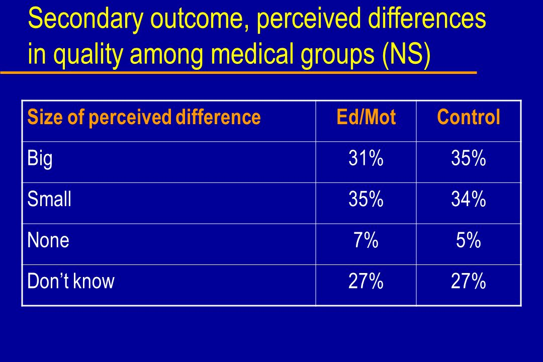 Secondary outcome, perceived differences in quality among medical groups (NS) Size of perceived differenceEd/MotControl Big31%35% Small35%34% None7%5%