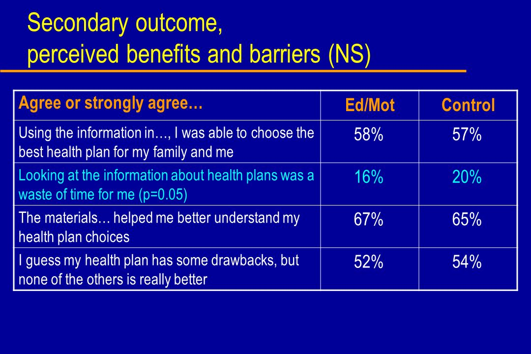 Secondary outcome, perceived benefits and barriers (NS) Agree or strongly agree… Ed/MotControl Using the information in…, I was able to choose the bes