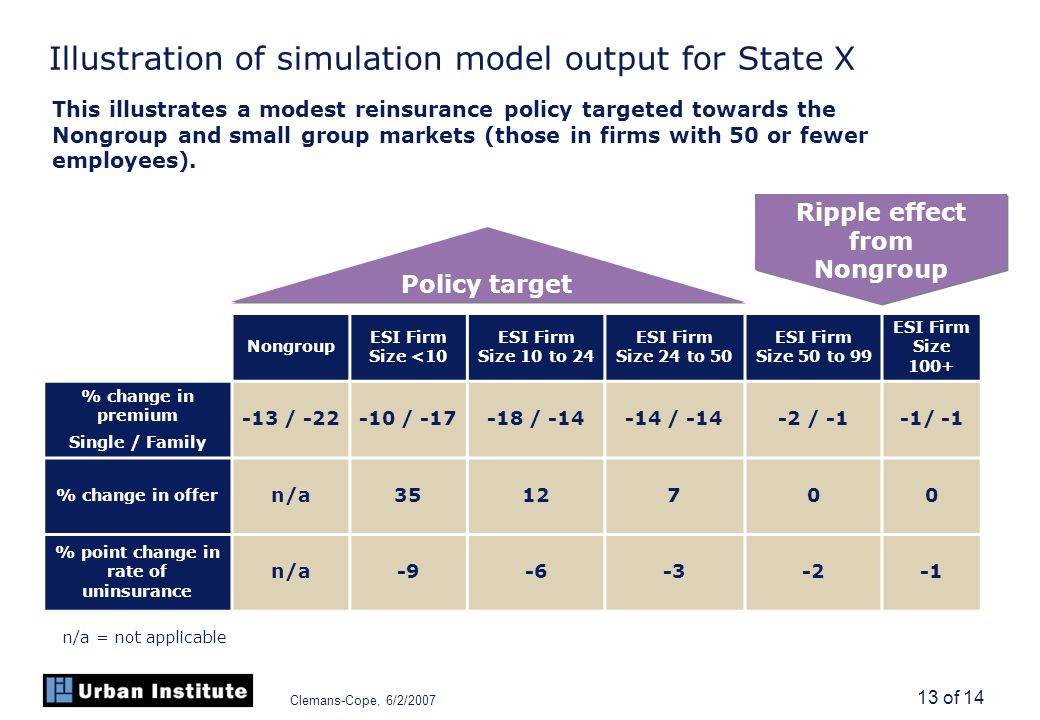 Clemans-Cope, 6/2/2007 13 of 14 Illustration of simulation model output for State X Nongroup ESI Firm Size <10 ESI Firm Size 10 to 24 ESI Firm Size 24 to 50 ESI Firm Size 50 to 99 ESI Firm Size 100+ % change in premium Single / Family -13 / -22-10 / -17-18 / -14-14 / -14-2 / -1-1/ -1 % change in offer n/a3512700 % point change in rate of uninsurance n/a-9-6-3-2 This illustrates a modest reinsurance policy targeted towards the Nongroup and small group markets (those in firms with 50 or fewer employees).