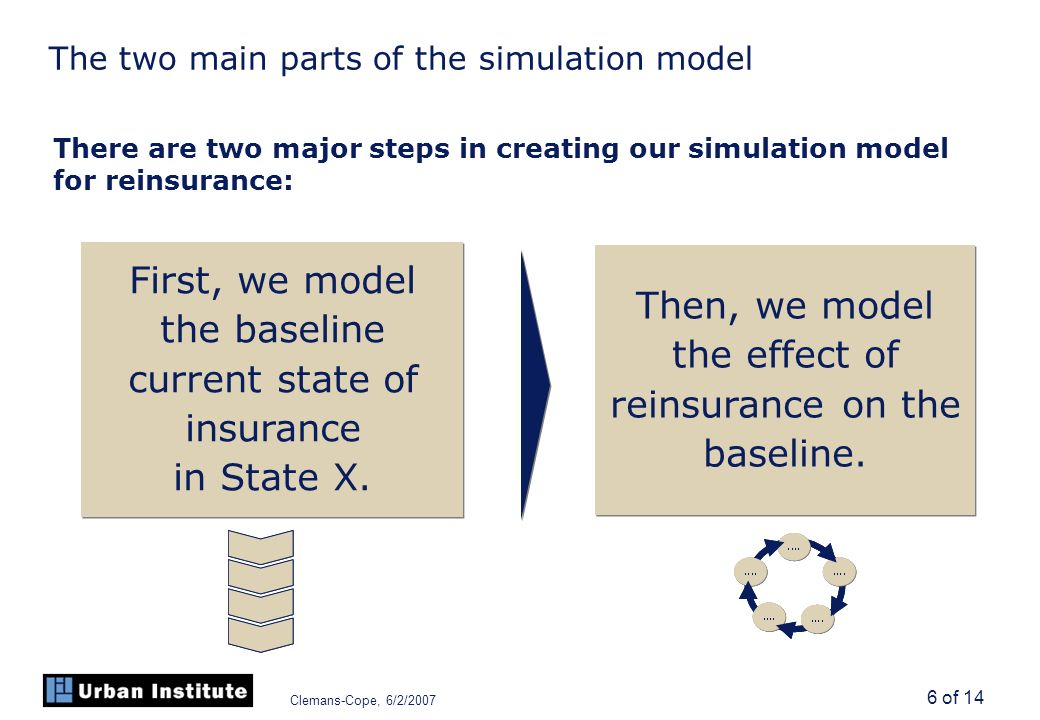 Clemans-Cope, 6/2/2007 6 of 14 The two main parts of the simulation model First, we model the baseline current state of insurance in State X. First, w