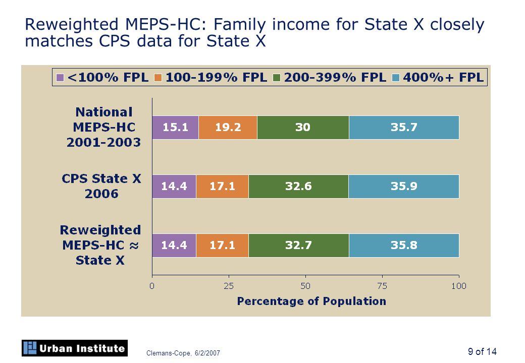 Clemans-Cope, 6/2/2007 9 of 14 Reweighted MEPS-HC: Family income for State X closely matches CPS data for State X