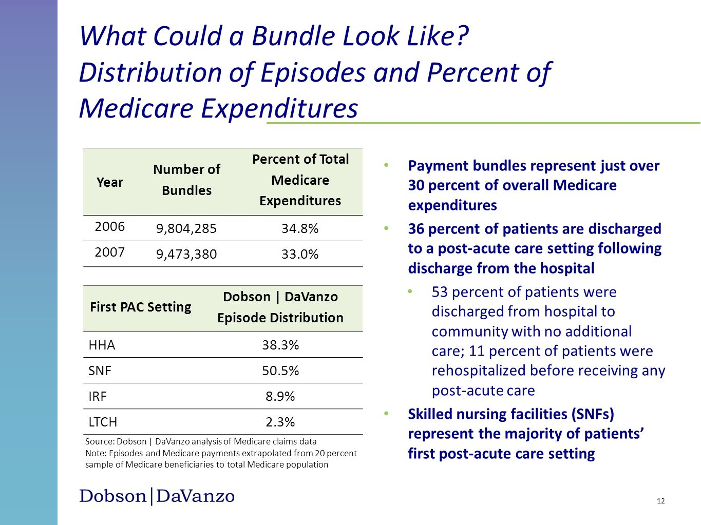 What Could a Bundle Look Like? Distribution of Episodes and Percent of Medicare Expenditures Payment bundles represent just over 30 percent of overall