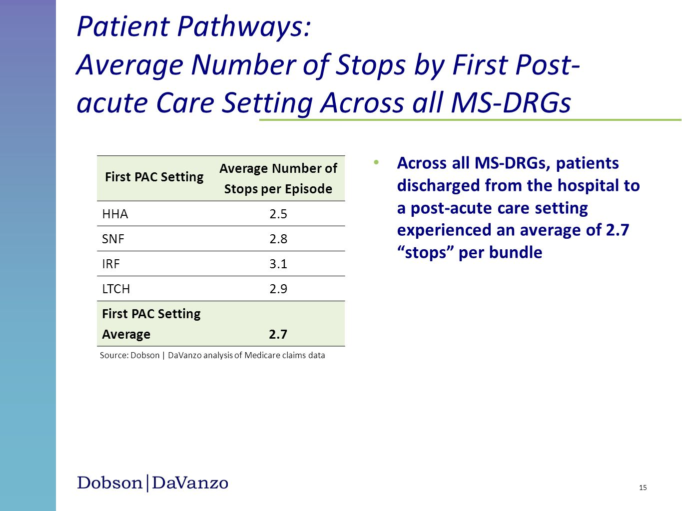 Patient Pathways: Average Number of Stops by First Post- acute Care Setting Across all MS-DRGs Across all MS-DRGs, patients discharged from the hospit