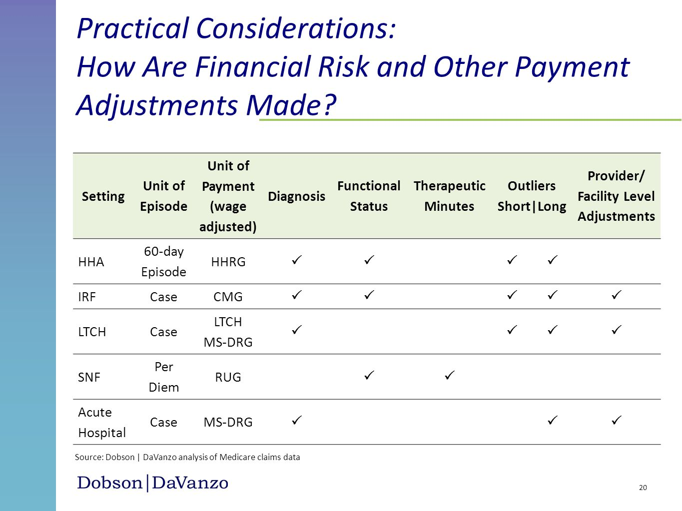 Practical Considerations: How Are Financial Risk and Other Payment Adjustments Made? 20 Source: Dobson | DaVanzo analysis of Medicare claims data Sett