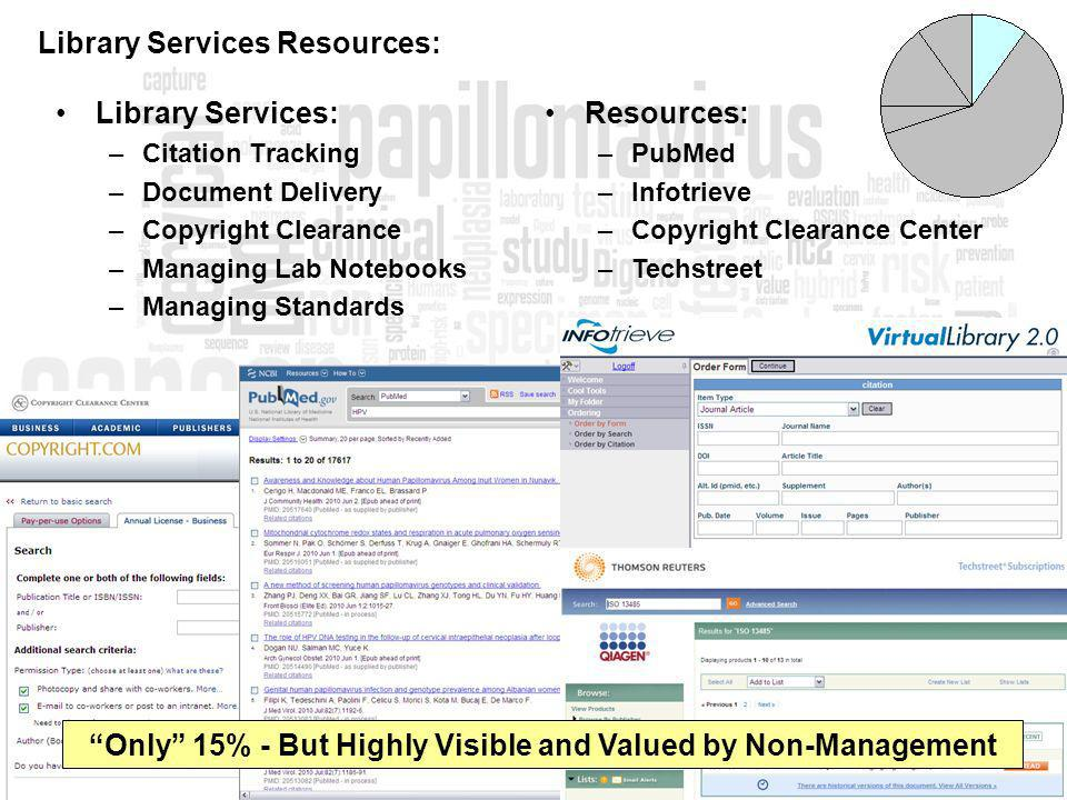 Library Services: –Citation Tracking –Document Delivery –Copyright Clearance –Managing Lab Notebooks –Managing Standards Library Services Resources: Resources: –PubMed –Infotrieve –Copyright Clearance Center –Techstreet Only 15% - But Highly Visible and Valued by Non-Management