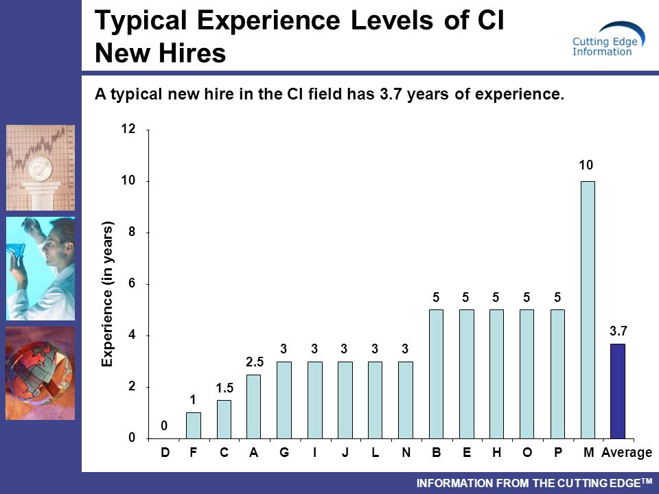 INFORMATION FROM THE CUTTING EDGE TM Typical Experience Levels of CI New Hires A typical new hire in the CI field has 3.7 years of experience.