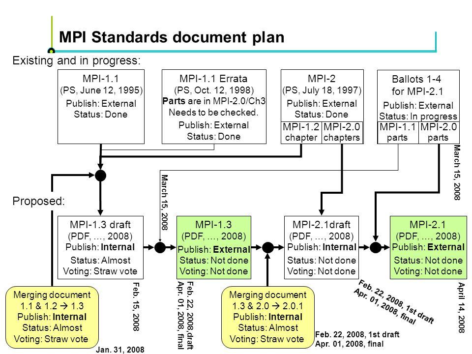 Höchstleistungsrechenzentrum Stuttgart Rolf RabenseifnerMPI 2.1 Slide 20 MPI Standards document plan Existing and in progress: MPI-1.1 (PS, June 12, 1995) Publish: External Status: Done MPI-2 (PS, July 18, 1997) Publish: External Status: Done MPI-1.1 Errata (PS, Oct.