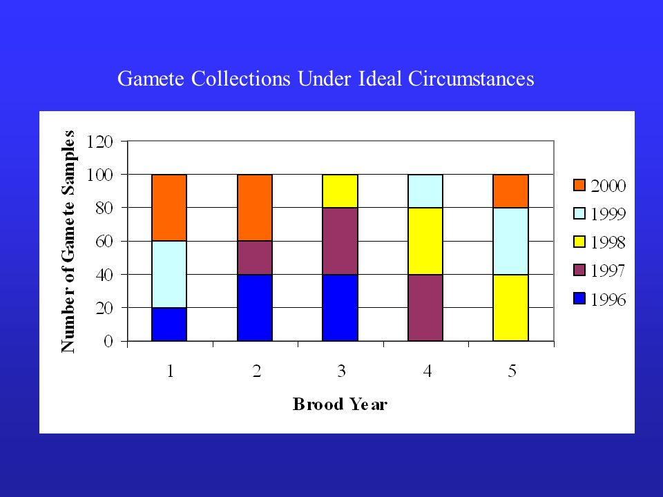 Gamete Collections Under Ideal Circumstances