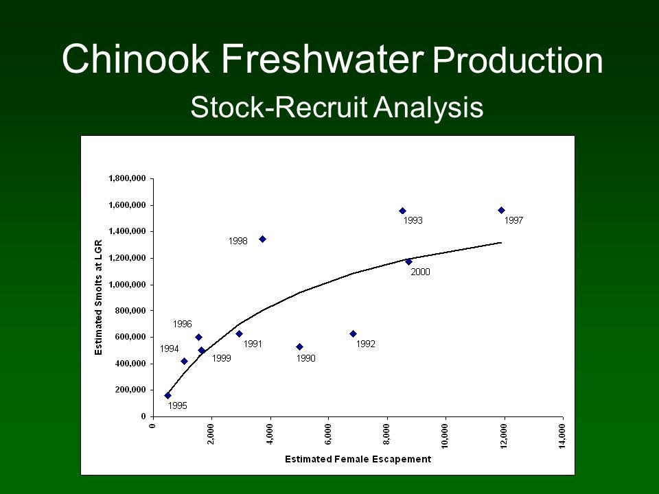 Chinook Freshwater Production Stock-Recruit Analysis