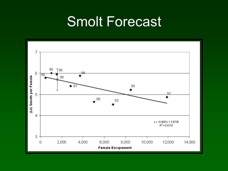 Smolt Forecast