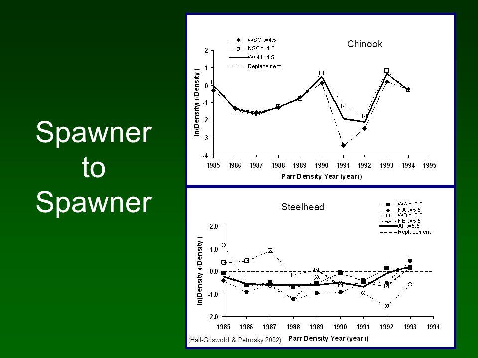 Chinook Recruit/Spawner Analysis Schaller et al. 1999