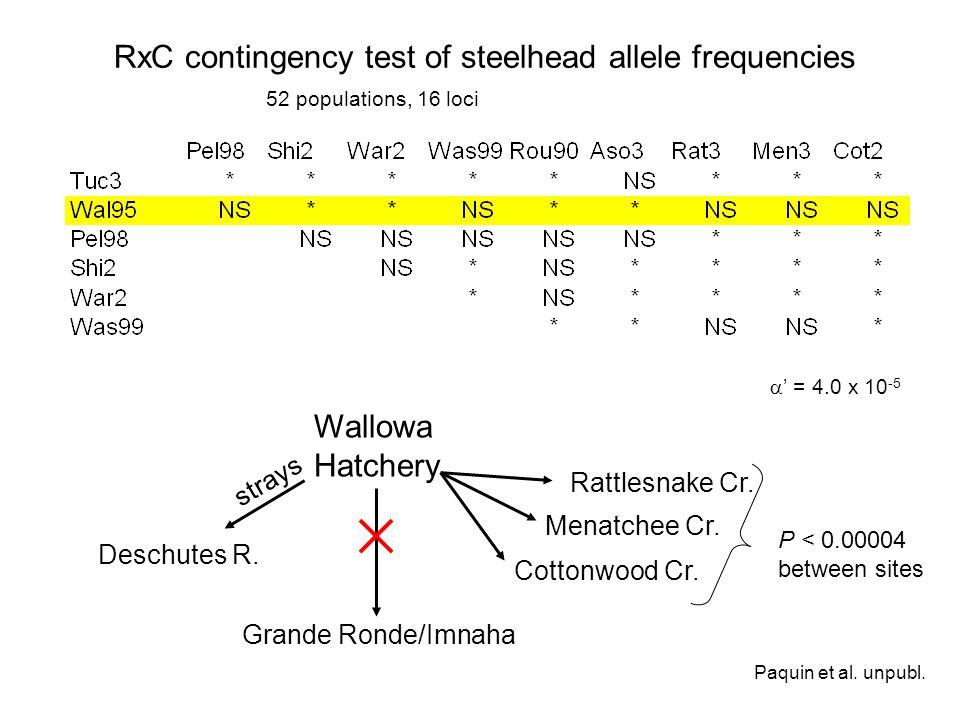 RxC contingency test of steelhead allele frequencies = 4.0 x 10 -5 Wallowa Hatchery Rattlesnake Cr. Menatchee Cr. Cottonwood Cr. strays Deschutes R. G