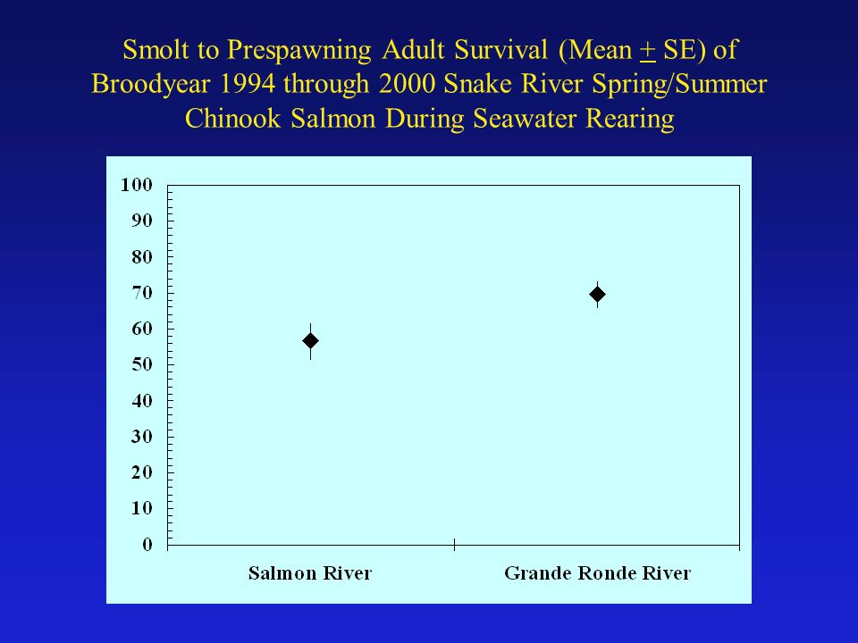 Smolt to Prespawning Adult Survival (Mean + SE) of Broodyear 1994 through 2000 Snake River Spring/Summer Chinook Salmon During Seawater Rearing