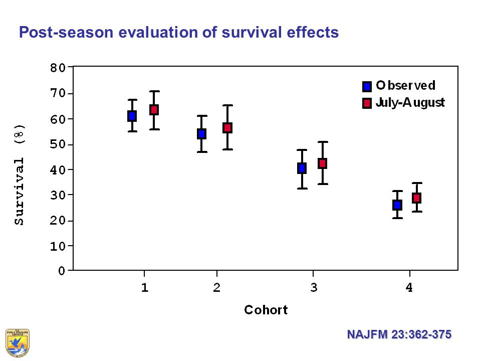 Post-season evaluation of survival effects NAJFM 23:362-375