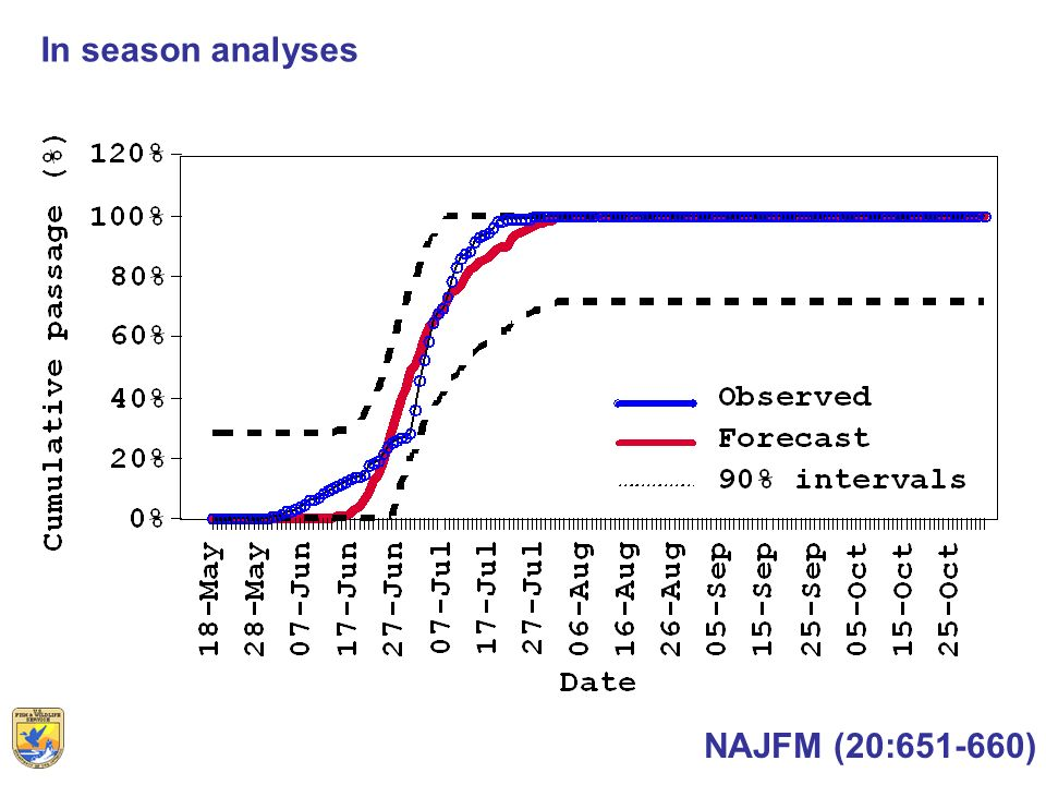 In season analyses NAJFM (20:651-660)