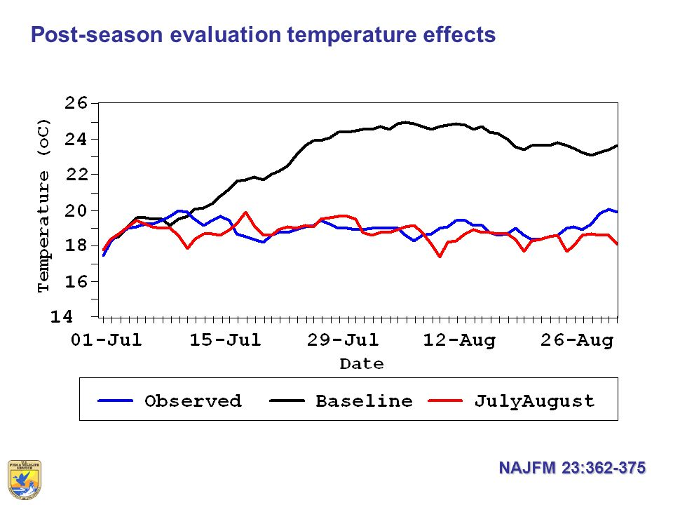 Post-season evaluation temperature effects NAJFM 23:362-375 NAJFM 23:362-375