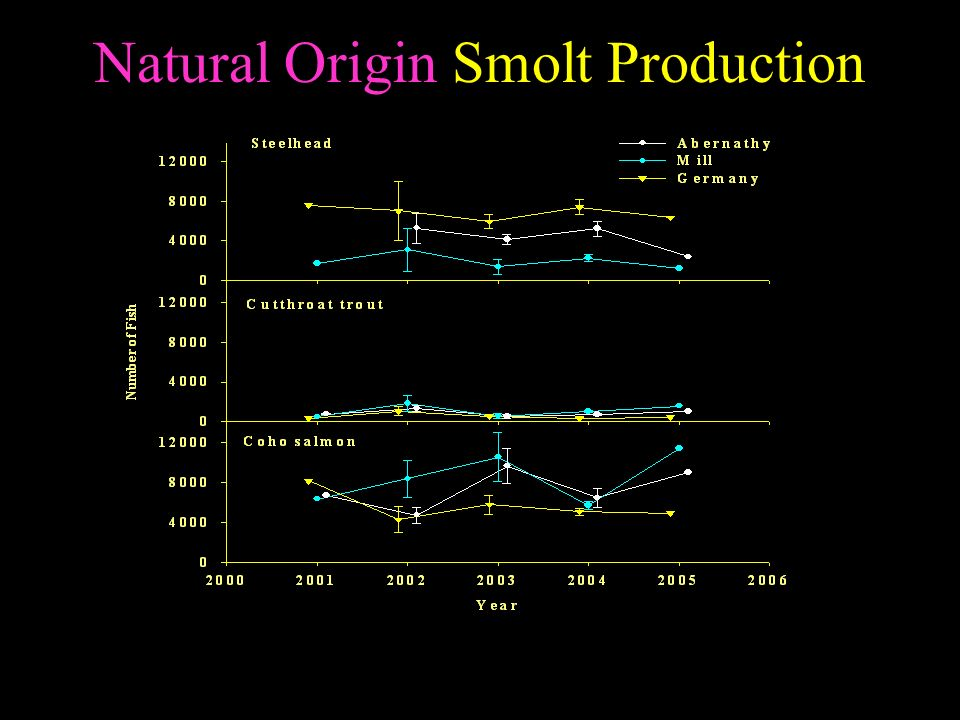 Natural Origin Smolt Production