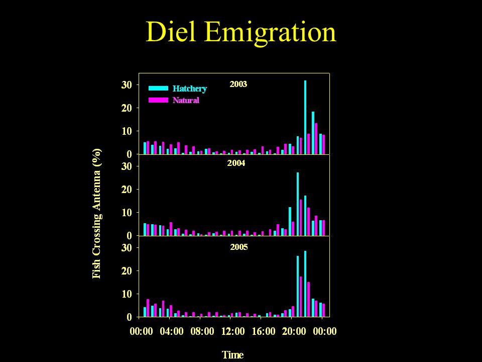 Diel Emigration