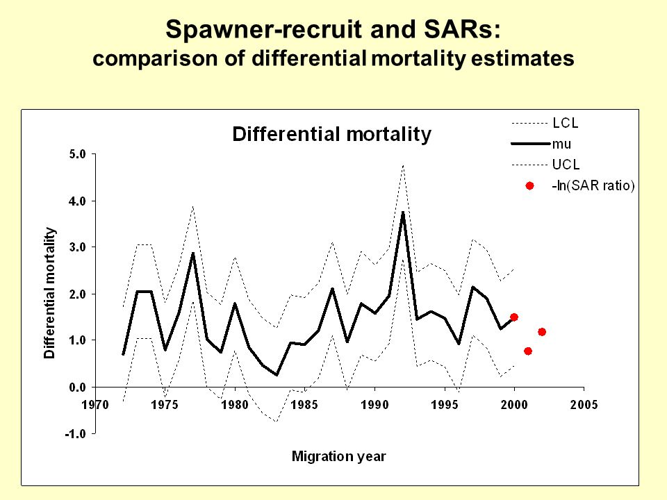 Spawner-recruit and SARs: comparison of differential mortality estimates