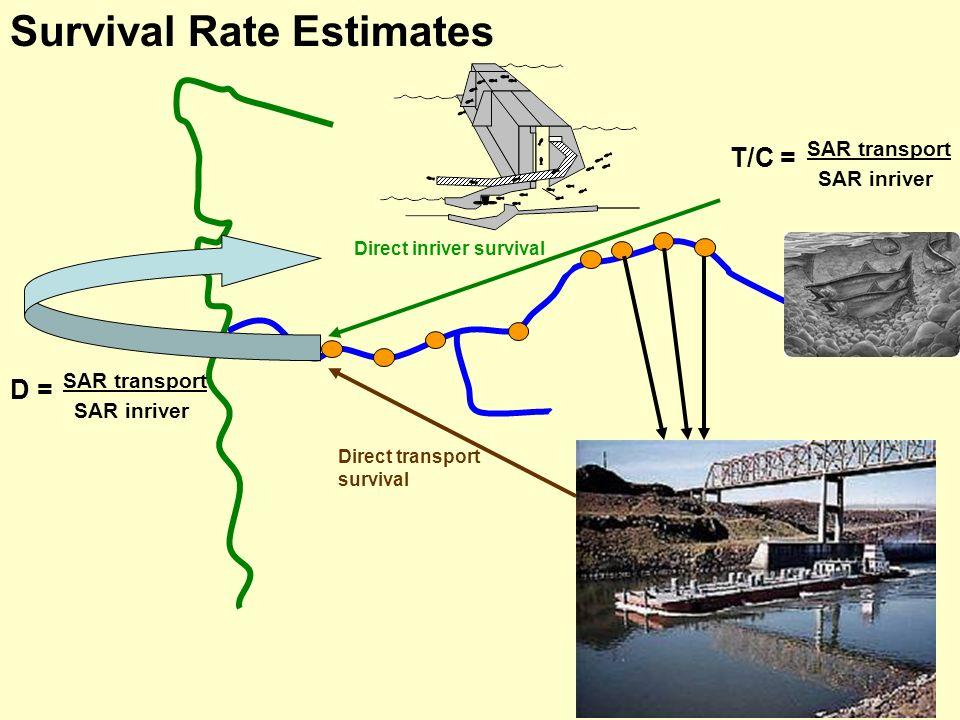 SAR transport SAR inriver D = Direct transport survival Direct inriver survival Survival Rate Estimates SAR transport SAR inriver T/C =