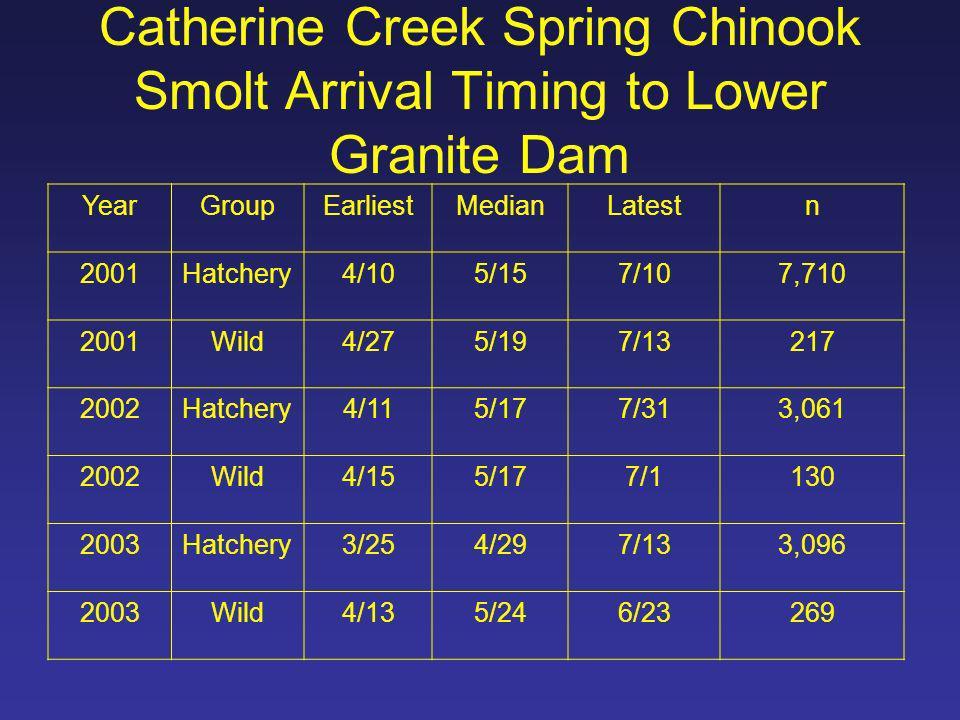 Upper Grande Ronde River Spring Chinook Smolt Arrival Timing to Lower Granite Dam YearGroupEarliestMedianLatestn 2001Hatchery4/105/45/25197 2001Wild5/45/165/204 2002Hatchery4/225/185/31213 2002Wild4/145/296/29147 2003Hatchery3/295/55/31497 2003Wild3/315/146/2200