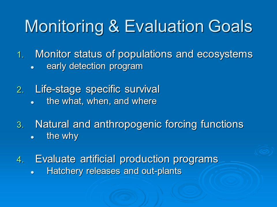 1) Monitor Population & Ecosystem Status: Are we on track.