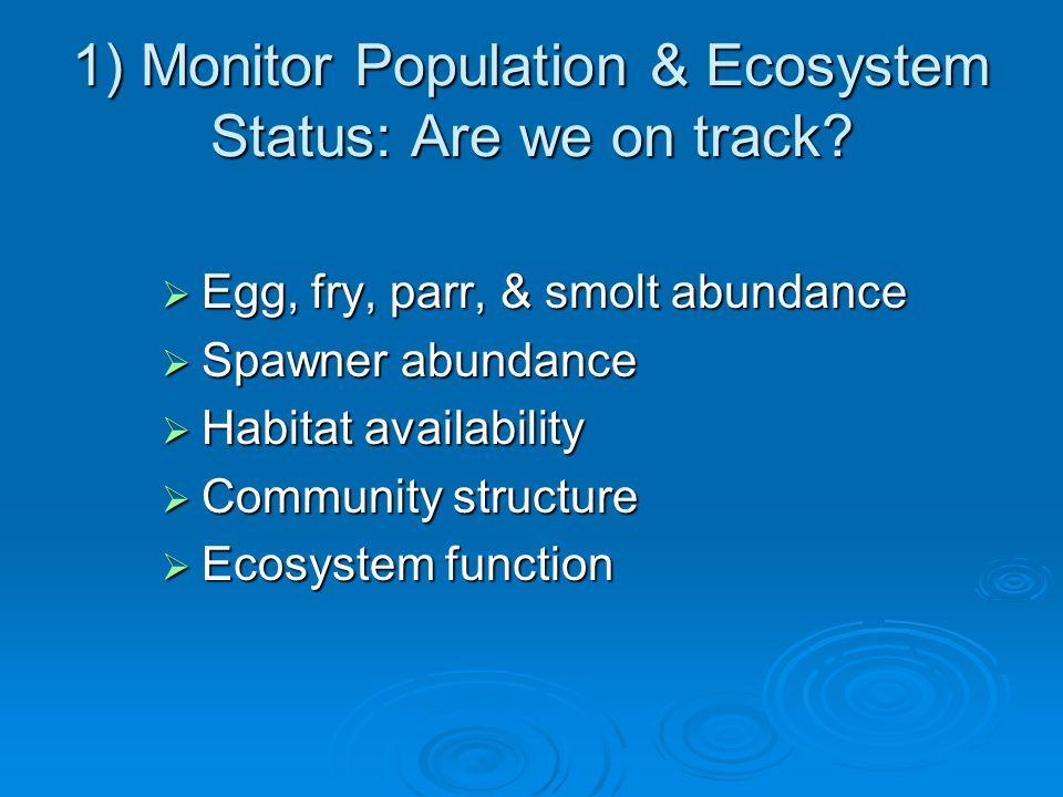 Monitoring & Evaluation Objectives 1.Spawner/carcass surveys 2.