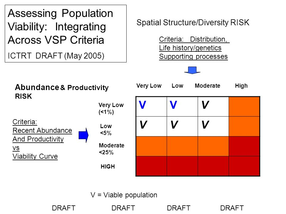 VVV VVV Spatial Structure/Diversity RISK Very Low Low Moderate High Very Low (<1%) Low <5% Moderate <25% HIGH Abundance & Productivity RISK Criteria: Distribution, Life history/genetics Supporting processes Assessing Population Viability: Integrating Across VSP Criteria ICTRT DRAFT (May 2005) Criteria: Recent Abundance And Productivity vs Viability Curve V = Viable population DRAFT DRAFT DRAFT DRAFT