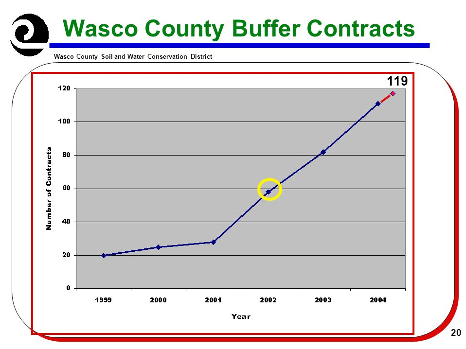 Wasco County Soil and Water Conservation District 20 Wasco County Buffer Contracts 119