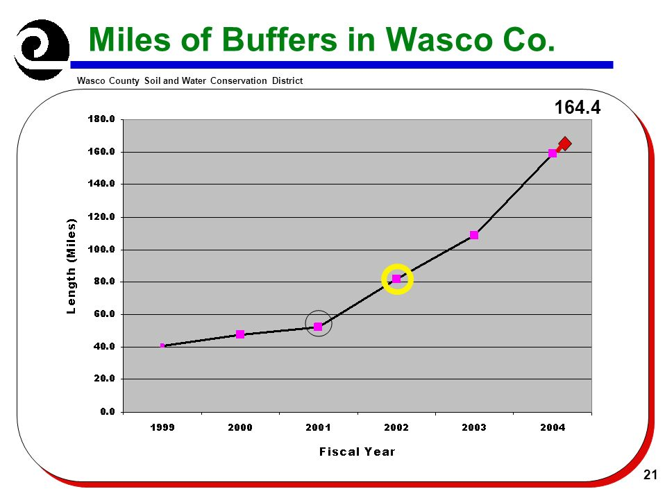 Wasco County Soil and Water Conservation District 21 Miles of Buffers in Wasco Co. 164.4
