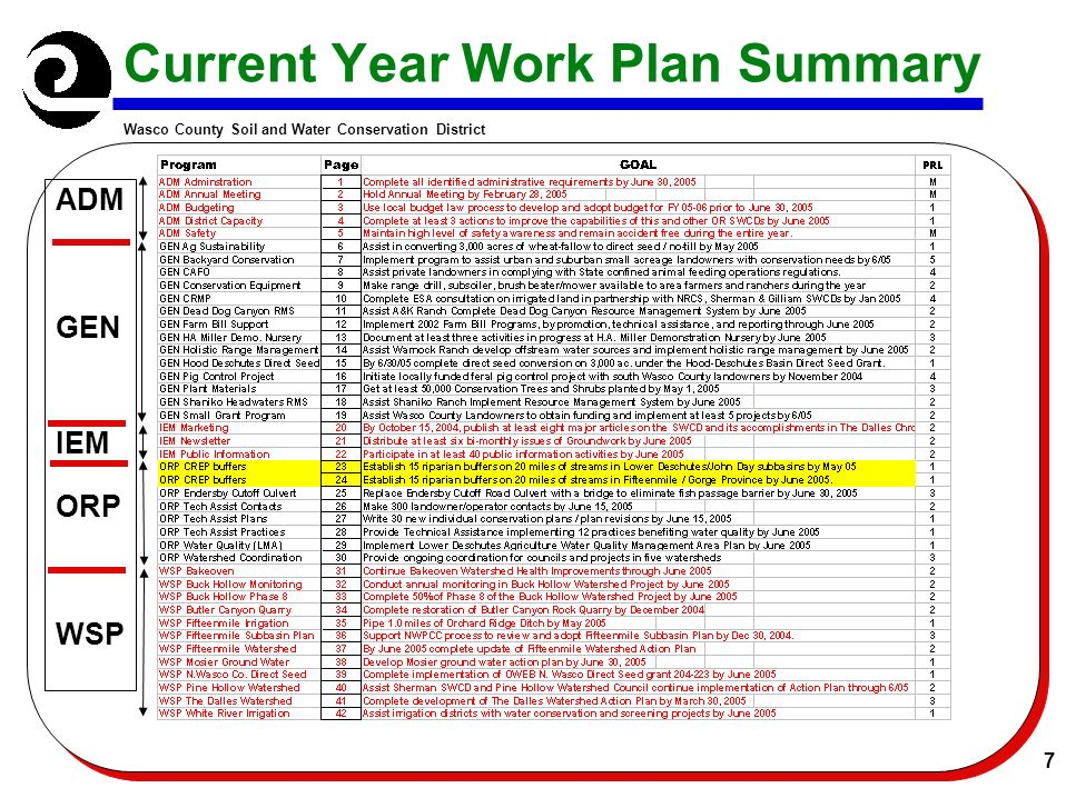 Wasco County Soil and Water Conservation District 7 Current Year Work Plan Summary ADM GEN IEM ORP WSP