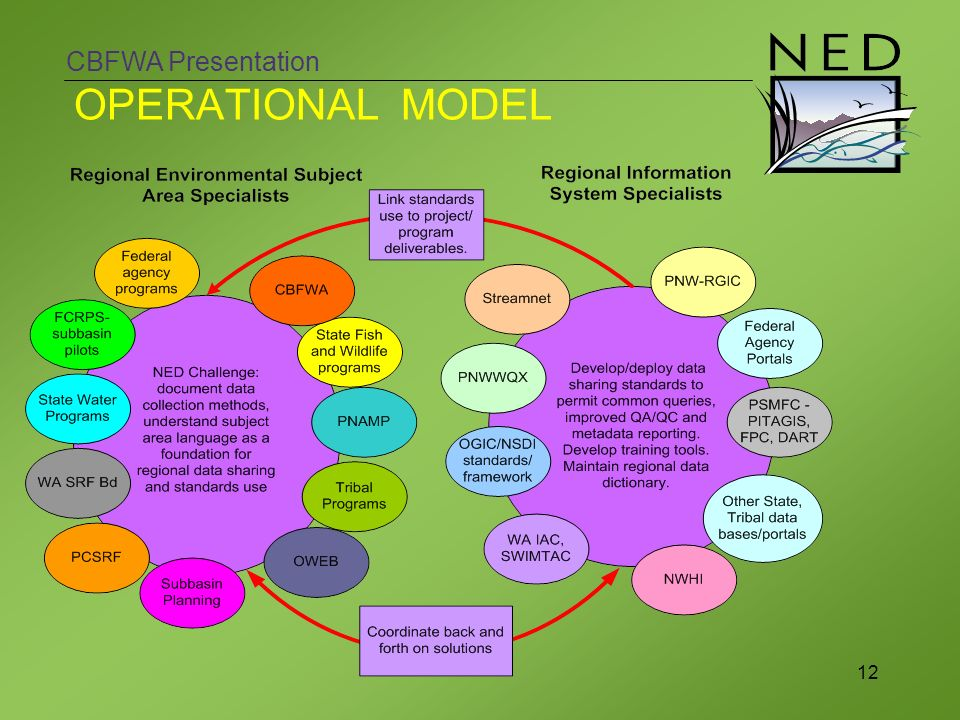 CBFWA Presentation 12 OPERATIONAL MODEL