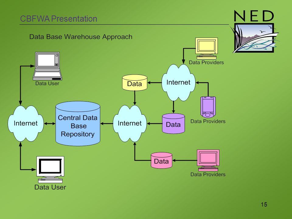 CBFWA Presentation 15
