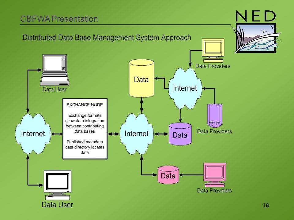 CBFWA Presentation 16