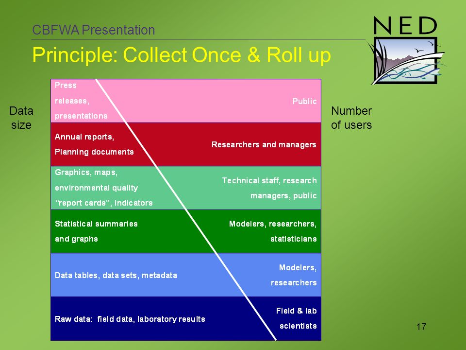 CBFWA Presentation 17 Principle: Collect Once & Roll up Number of users Data size