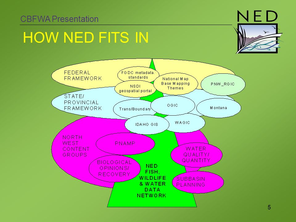 CBFWA Presentation 5 HOW NED FITS IN