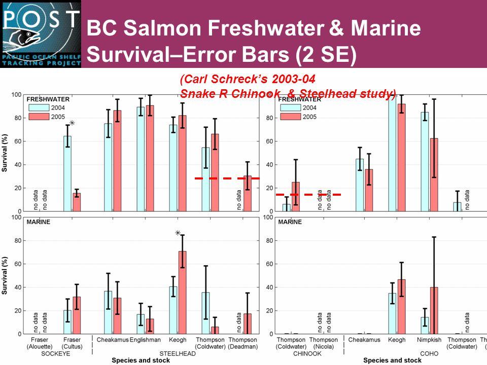 BC Salmon Freshwater & Marine Survival–Error Bars (2 SE) (Carl Schrecks 2003-04 Snake R Chinook & Steelhead study)