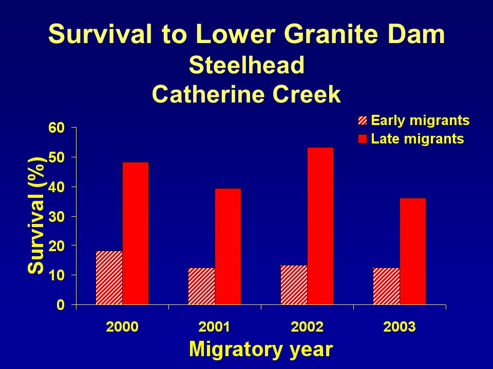 Survival to Lower Granite Dam Steelhead Catherine Creek